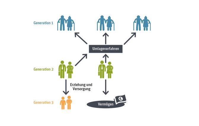 Schaubild Generationenvertrag Rente