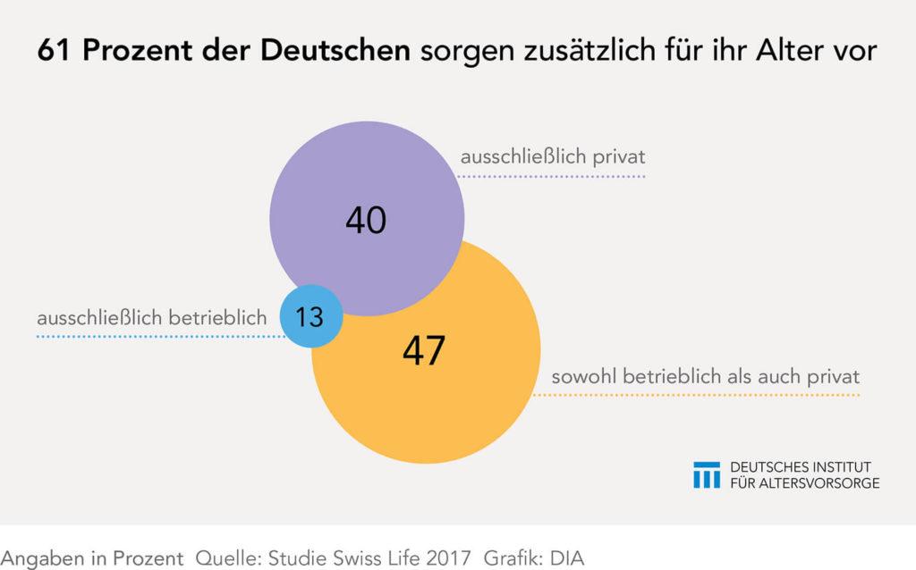 Diagramm zur Altersvorsorge in Deutschland