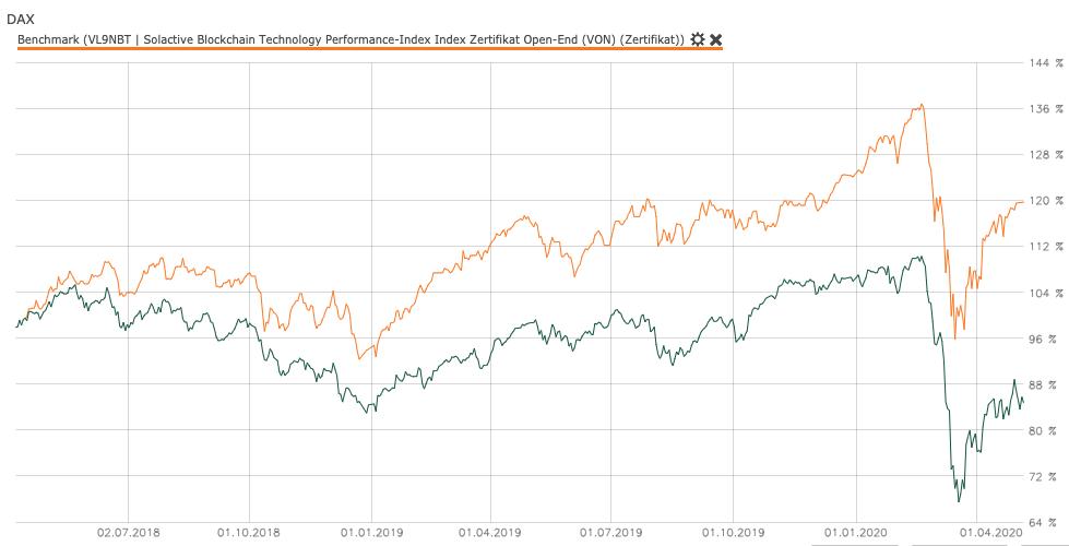 Performance DAX versus Solactive Blockchain Technology Zertifikat