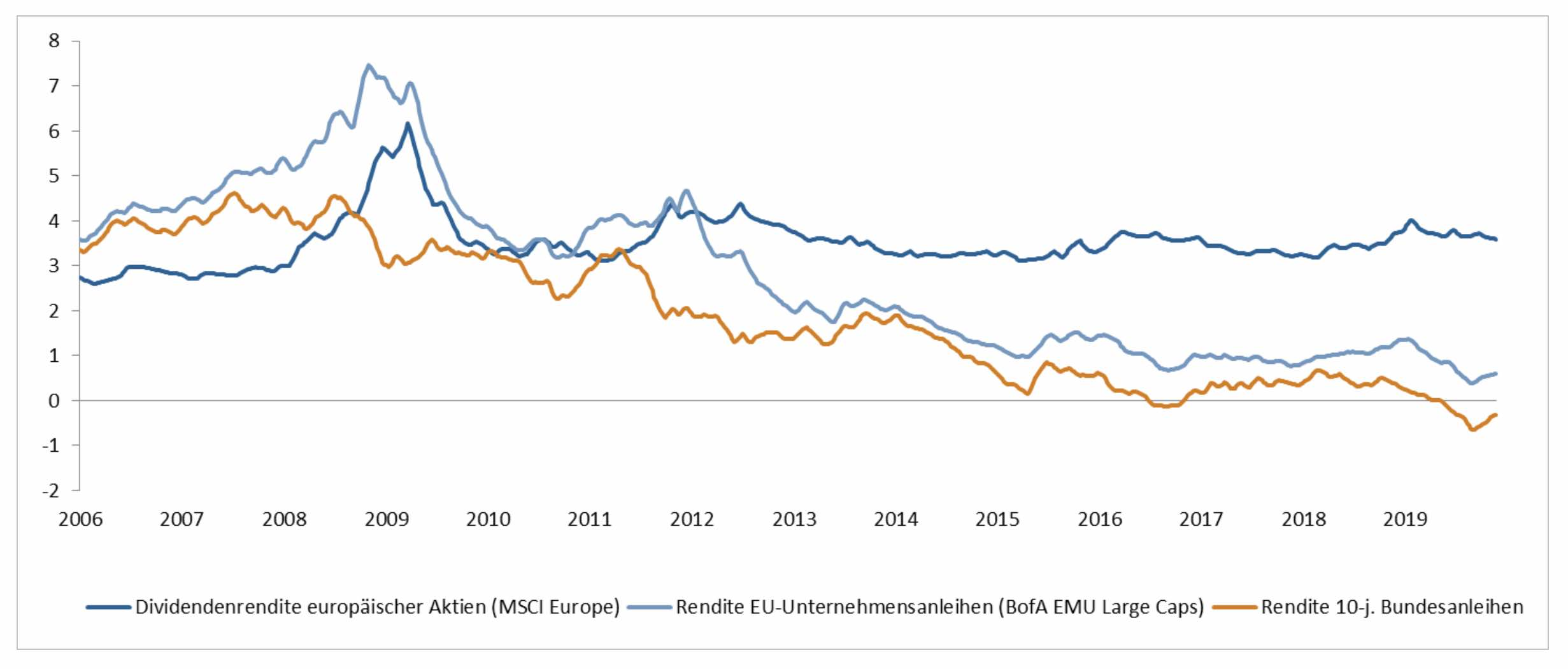 Vergleich der Renditen von Aktien mit Anleihen im Zeitverlauf