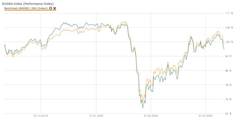 Vergleich DAX mit DivDAX auf 1 Jahr (wallstreet-online)