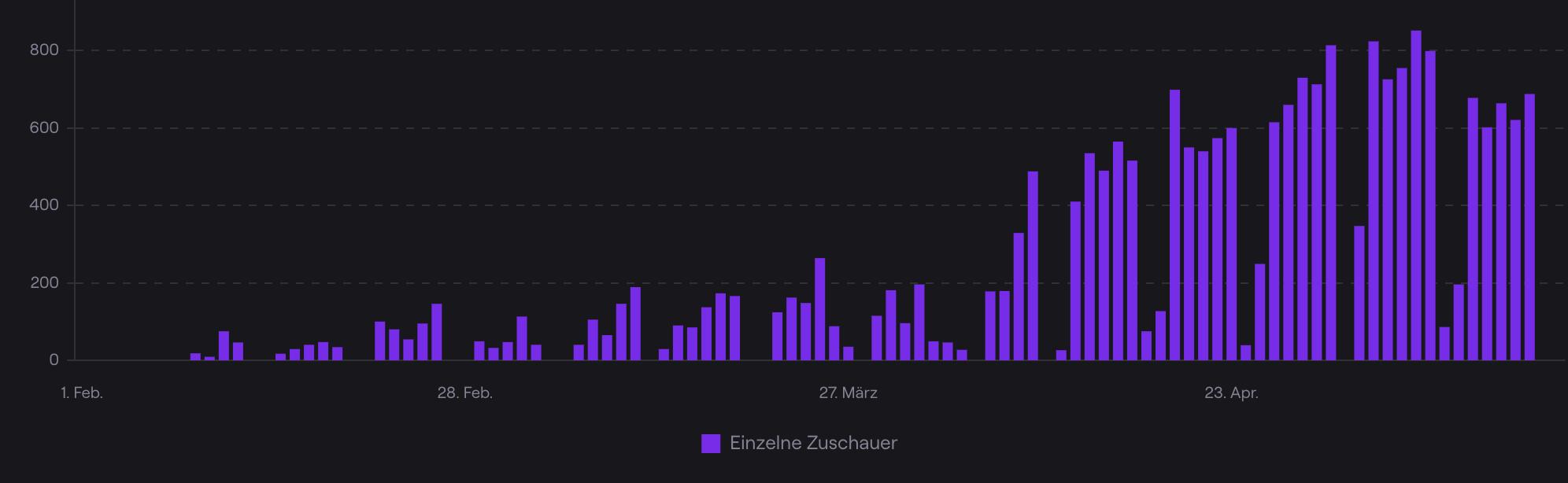 Zuschauer bei Twitch FIT4FINANZEN