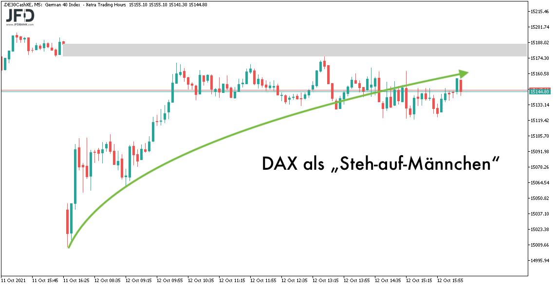 DAX-Analyse für den 13.10.2021 nahe der Widerstände